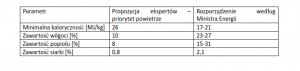 Normy jakości paliw stałych.